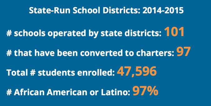 Data in the report show that in state-run school districts across the country in 2014-15, fully 97% of the students were African American and Latino.